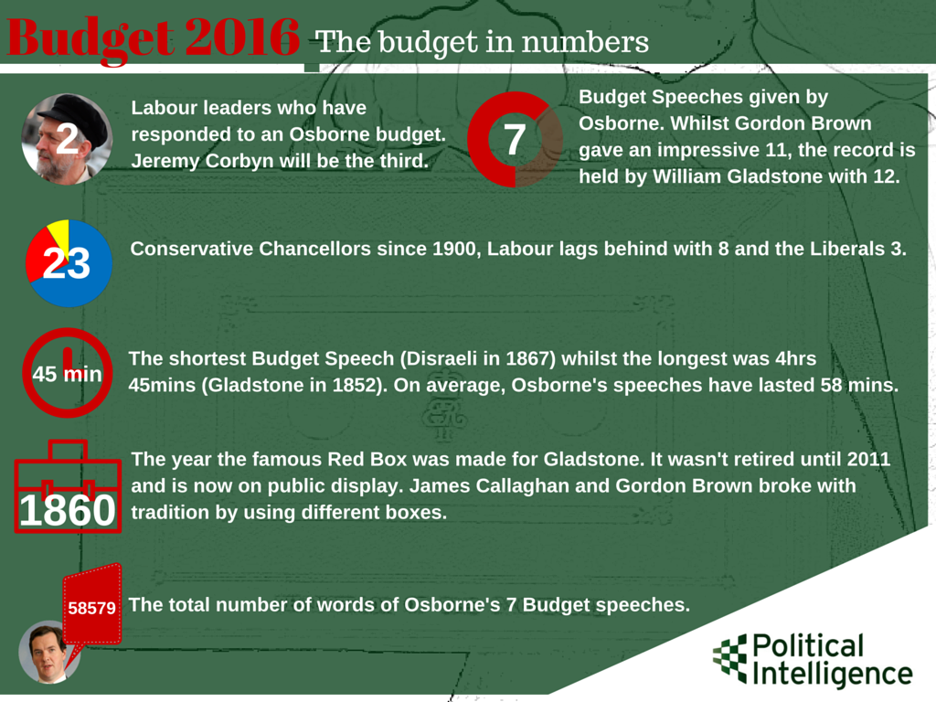 Political Intelligence_Budget 2016 - The Budget in numbers