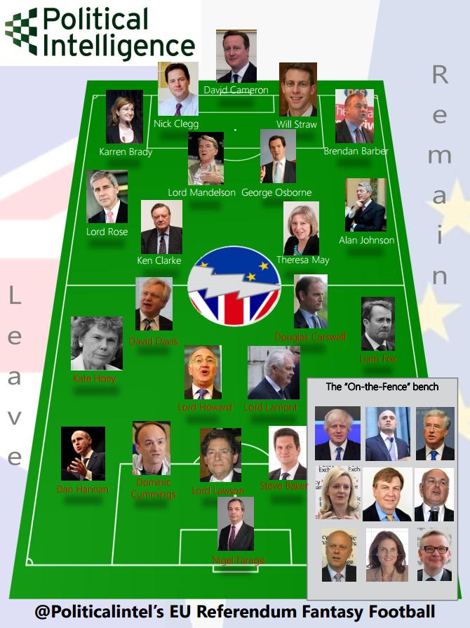 Political Intelligence's EU Ref Fantasy Elevens